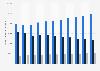 Volumen de producción de papel por tipo 2007-2016