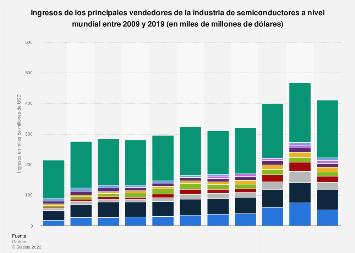 Ingresos de los principales vendedores de semiconductores del mundo 2009-2017