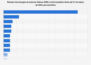 Entregas de aviones Airbus A380 por aerolínea a nivel mundial 2019