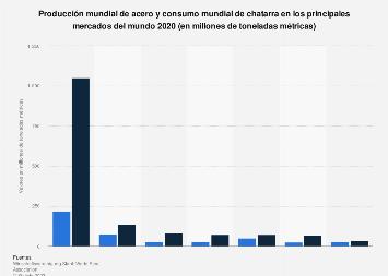 Producción de acero y consumo de chatarra a nivel mundial 2005-2016