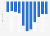 Equilibrio presupuesto de Brasil en relación con PIB 2020