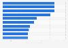 Kilómetros volados por pasajero de las principales aerolíneas a nivel mundial 2014