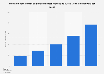 Previsión del tráfico total de datos móviles a nivel mundial 2017-2021