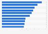 Sitios web multiplataforma más visitados en Estados Unidos 2015