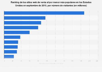 Visitantes únicos al mes de los sitios web de venta al por menor en EE. UU. 2015
