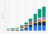 Número de smartphones enviados a nivel mundial 2007-2015, por vendedor