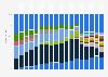 Cuota de mercado mundial de la telefonía móvil por fabricante 1997-2014