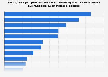 Fabricantes de automóviles con mayor número de unidades vendidas del mundo 2018