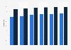 Penetración del vídeo digital en Estados Unidos 2013-2018