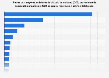 Porcentaje de las emisiones globales de CO2 por países 2017