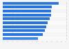 Gasto en marketing de las compañías farmacéuticas como porcentaje de ventas 2013