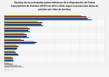 Producción diaria de petróleo crudo en países de la OPEP 2012-2017