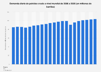 Demanda global diaria de petróleo crudo 2006-2019