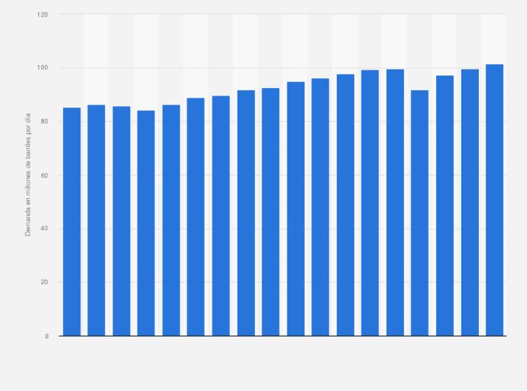 petrleo crudo demanda mundial diaria 2006 2018 estadstica