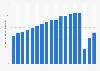 Recaudación en taquilla a nivel mundial 2005-2018