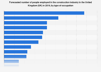 Employment figures in the construction industry in the UK 2018, by occupation