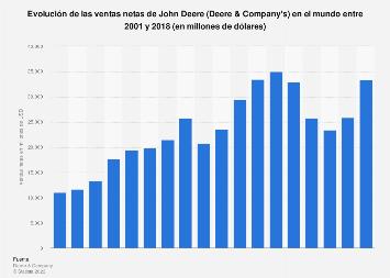 Ventas netas de John Deere a nivel mundial en 2001-2018