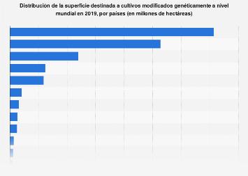 Superficie destinada a cultivos biotecnológicos por países 2016