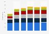Ingresos mundiales de Henkel 2009-2014, por región