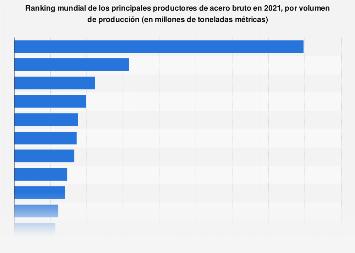 Productores de acero a nivel mundial por volumen de producción 2016