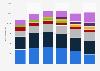 Ingresos globales del sector de sistemas para servidores 2009-2014, por empresa