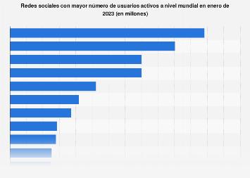 Ranking mundial de redes sociales por número de usuarios 2017