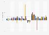 Variación interanual del gasto en publicidad en el mundo por región 2015-2019