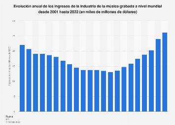 Ingresos globales de la industria de la música grabada 2002-2018