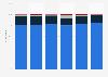 Cuota de mercado de sistemas operativos para smartphones por pedidos 2014-2020