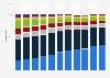 Distribución por medio del gasto en publicidad Estados Unidos 2010-2020