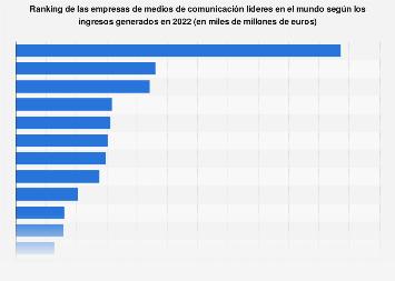 Principales empresas de medios de comunicación del mundo en función de ingresos 2018