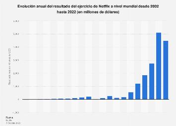 Resultado del ejercicio de Netflix a nivel mundial 2002-2018