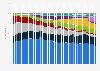 Cuota de mercado de los sistemas operativos para PC en EE. UU. 2012-2015, por mes