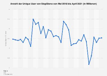 Unique User von StepStone bis Januar 2018