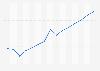Gasto publicitario a nivel mundial 2007-2021