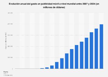 Gasto anual en publicidad móvil a nivel mundial 2007-2021