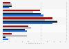 Compra de víveres: frecuencia de los hogares estadounidenses 2013, por ingresos