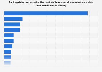 Principales refrescos y bebidas sin alcohol del mundo en 2019, según valor de marca