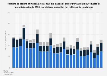 Envíos mundiales de tablets según sistema operativo por trimestre 2014-2018