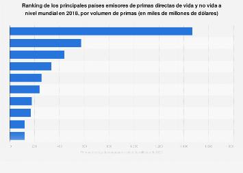 Países emisores de primas directas de vida y no vida según las primas mundial 2015