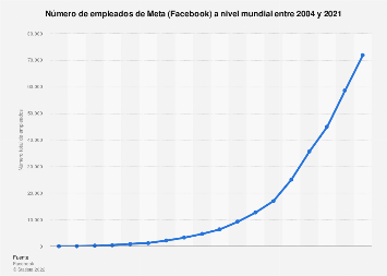 Número de trabajadores de Facebook en el mundo 2004-2016