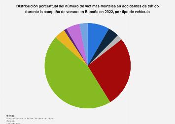 Porcentaje de muertes en carretera en verano por tipo de vehículo España 2019