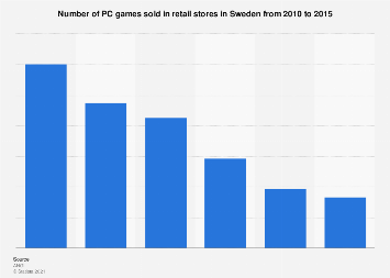 Retail sales of PC games in Sweden 2010-2015