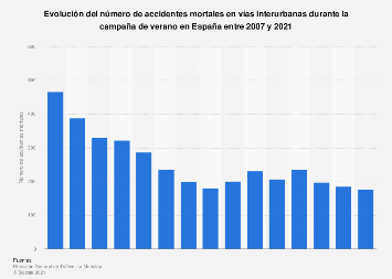Número de accidentes de tráfico mortales en verano España 2007-2019