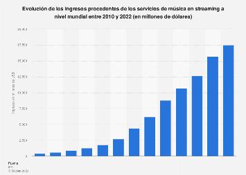 Ingresos mundiales procedentes de los servicios de música en streaming 2010-2018