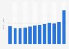 Contribución al PIB del sector turístico y de viajes EE. UU. 2008-2028