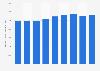 Capacidad de refinería total OPEP 2010-2014