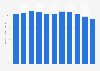 OPEP: porcentaje sobre el total de la producción de crudo global 2009-2018