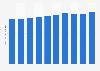 Consumo global de café 2009-2014