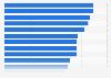 Nivel de aceptación de la publicidad digital en el mundo en 2014, por país